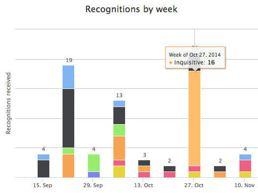 Badge graph shows which badges are sent each week.