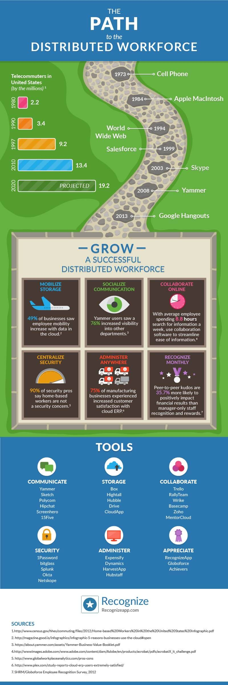 The distributed workforce infographic brought to you by Recognize